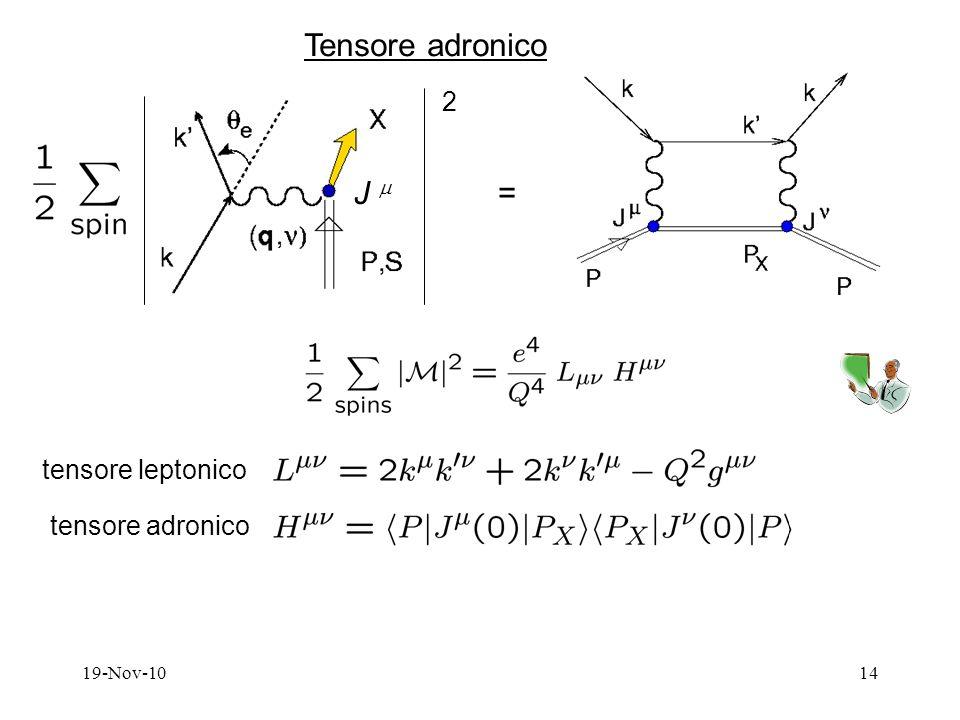 19-Nov-1014 Tensore adronico J 2 = tensore leptonico tensore adronico
