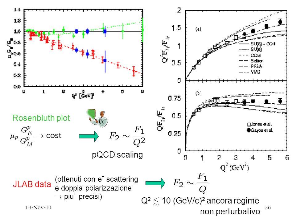 19-Nov-1026 Rosenbluth plot pQCD scaling JLAB data (ottenuti con e - scattering e doppia polarizzazione .