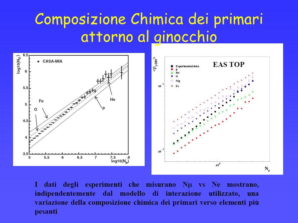 Composizione Chimica dei primari attorno al ginocchio I dati degli esperimenti che misurano N vs Ne mostrano, indipendentemente dal modello di interazione utilizzato, una variazione della composizione chimica dei primari verso elementi più pesanti EAS TOP