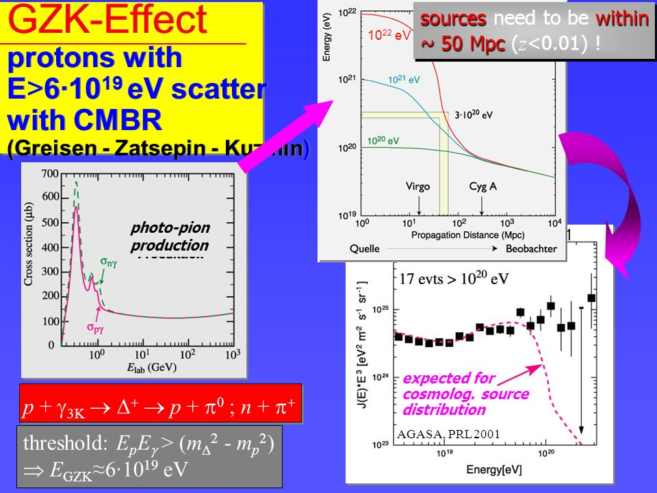 GZK-Effect protons with E>6·10 19 eV scatter with CMBR (Greisen - Zatsepin - Kuzmin) expected for cosmolog.