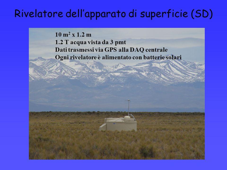 Rivelatore dellapparato di superficie (SD) 10 m 2 x 1.2 m 1.2 T acqua vista da 3 pmt Dati trasmessi via GPS alla DAQ centrale Ogni rivelatore è alimentato con batterie solari
