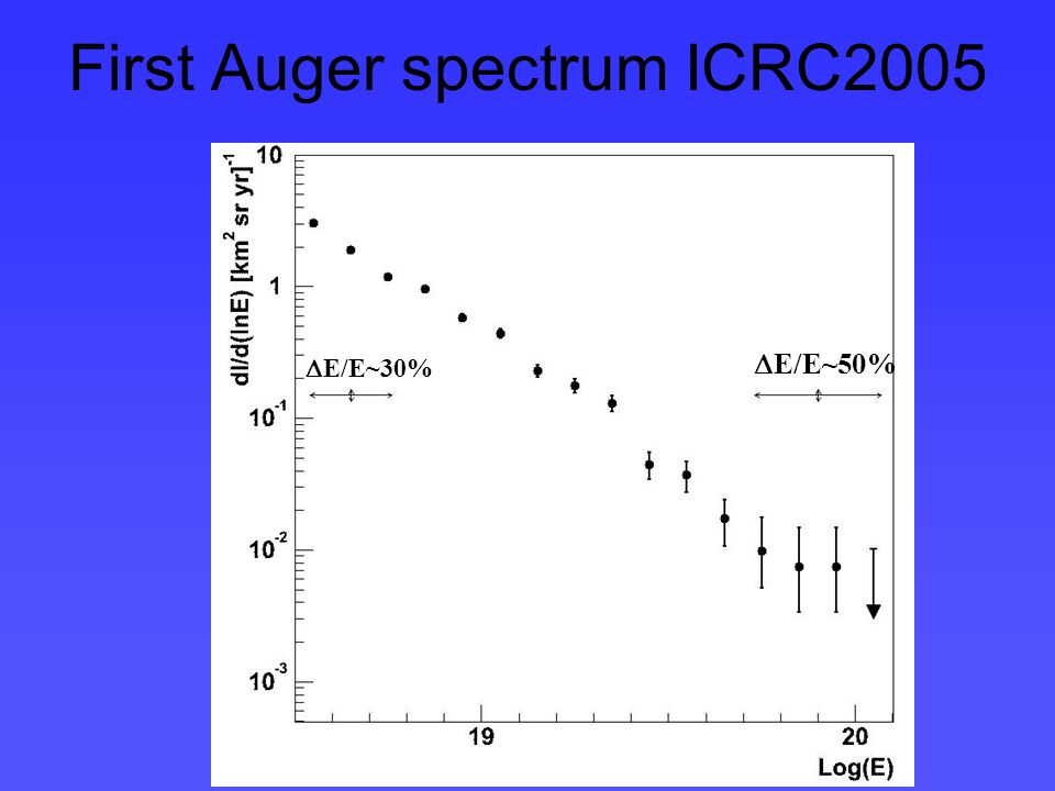 First Auger spectrum ICRC2005 E/E~50% E/E~30%