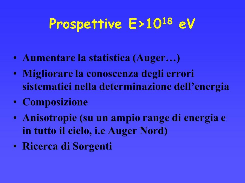 Prospettive E>10 18 eV Aumentare la statistica (Auger…) Migliorare la conoscenza degli errori sistematici nella determinazione dellenergia Composizione Anisotropie (su un ampio range di energia e in tutto il cielo, i.e Auger Nord) Ricerca di Sorgenti