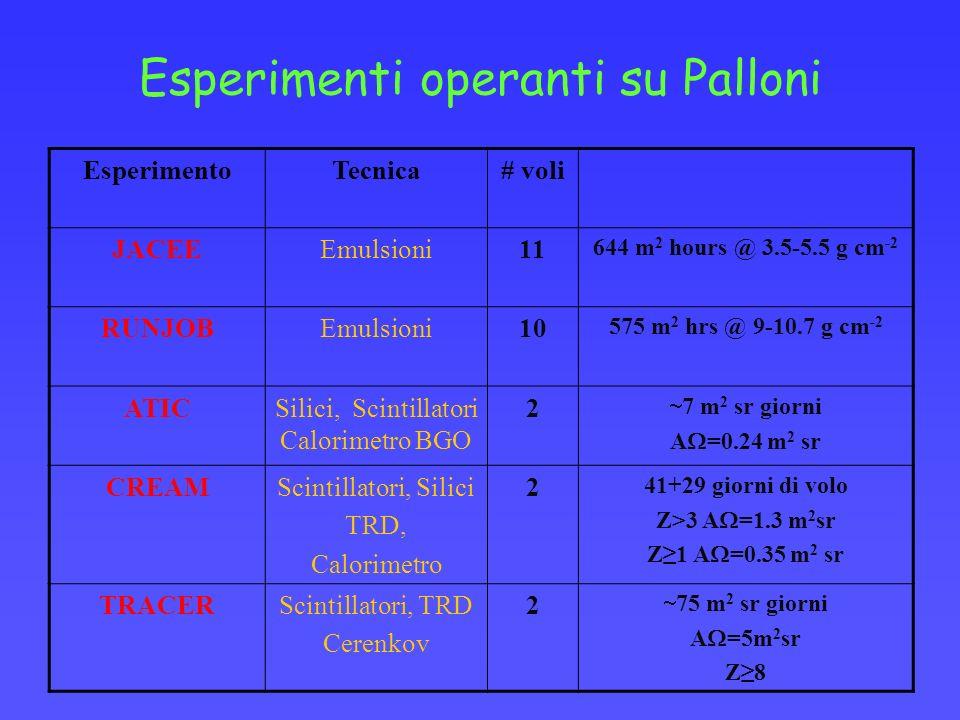 Esperimenti operanti su Palloni EsperimentoTecnica# voli JACEEEmulsioni11 644 m 2 hours @ 3.5-5.5 g cm -2 RUNJOBEmulsioni10 575 m 2 hrs @ 9-10.7 g cm -2 ATICSilici, Scintillatori Calorimetro BGO 2 7 m 2 sr giorni A =0.24 m 2 sr CREAMScintillatori, Silici TRD, Calorimetro 2 41+29 giorni di volo Z>3 A =1.3 m 2 sr Z1 A =0.35 m 2 sr TRACERScintillatori, TRD Cerenkov 2 75 m 2 sr giorni A =5m 2 sr Z8