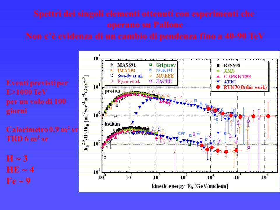 Spettri dei singoli elementi ottenuti con esperimenti che operano su Pallone Non cè evidenza di un cambio di pendenza fino a 40-90 TeV Eventi previsti per E>1000 TeV per un volo di 100 giorni Calorimetro 0.9 m 2 sr TRD 6 m 2 sr H 3 HE 4 Fe 9