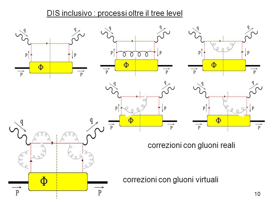 21-nov-0710 DIS inclusivo : processi oltre il tree level correzioni con gluoni reali correzioni con gluoni virtuali
