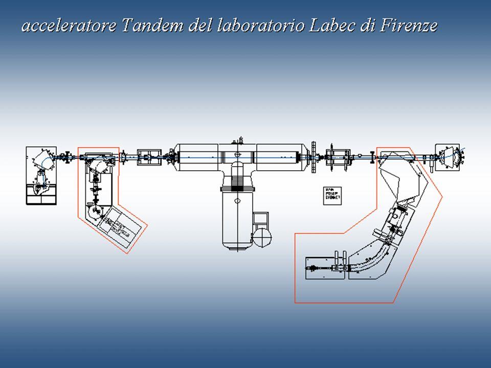 IFAE2006, Pavia, 21/4/2006Cardini, Michelotto, Rosso65