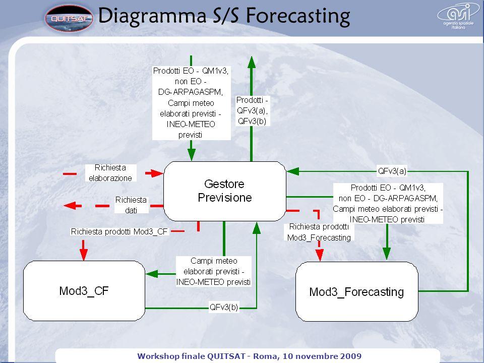Diagramma S/S Forecasting Workshop finale QUITSAT - Roma, 10 novembre 2009