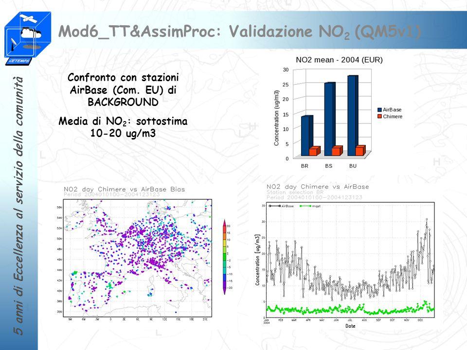 5 anni di Eccellenza al servizio della comunità Mod6_TT&AssimProc: Validazione NO 2 (QM5v1) Confronto con stazioni AirBase (Com. EU) di BACKGROUND Med