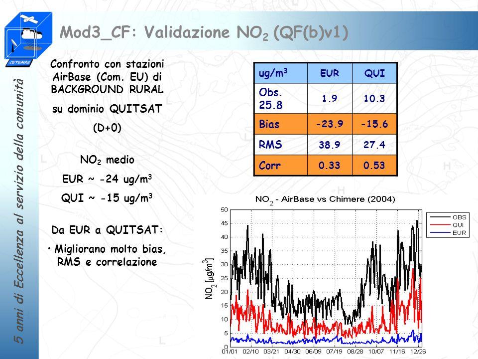 5 anni di Eccellenza al servizio della comunità Mod3_CF: Validazione NO 2 (QF(b)v1) Confronto con stazioni AirBase (Com. EU) di BACKGROUND RURAL su do