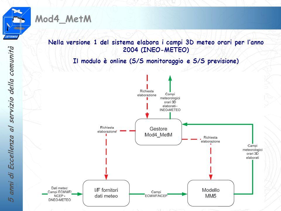 5 anni di Eccellenza al servizio della comunità Mod4_MetM (et al.): Domini di simulazione Meteo MM5 Run EUROPEO 36x36 km 2 Run QUITSAT 12x12 km 2 Chimere CTM Run EUROPEO 50x50 km 2 Run QUITSAT 10x10 km 2