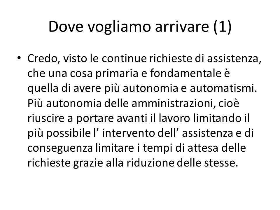 Dove vogliamo arrivare (1) Credo, visto le continue richieste di assistenza, che una cosa primaria e fondamentale è quella di avere più autonomia e automatismi.