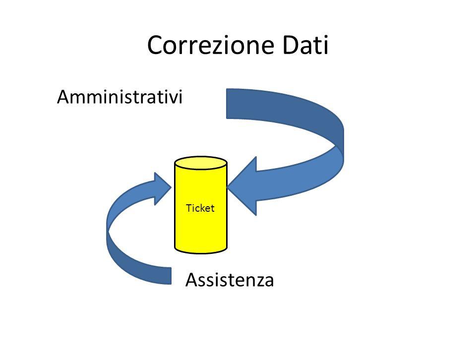 Correzione dati Per la correzione dati si userà il nuovo sistema di ticketing.