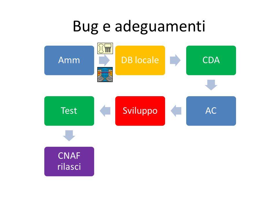 Bug e adeguamenti AmmDB localeCDAACSviluppoTest CNAF rilasci