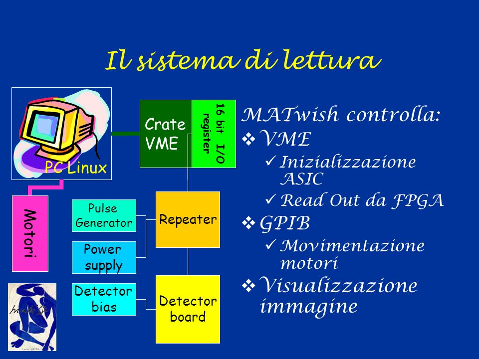 Il sistema di lettura MATwish controlla: VME Inizializzazione ASIC Read Out da FPGA GPIB Movimentazione motori Visualizzazione immagine Crate VME Repeater Detector board Motori 16 bit I/O register Pulse Generator Power supply Detector bias PC Linux