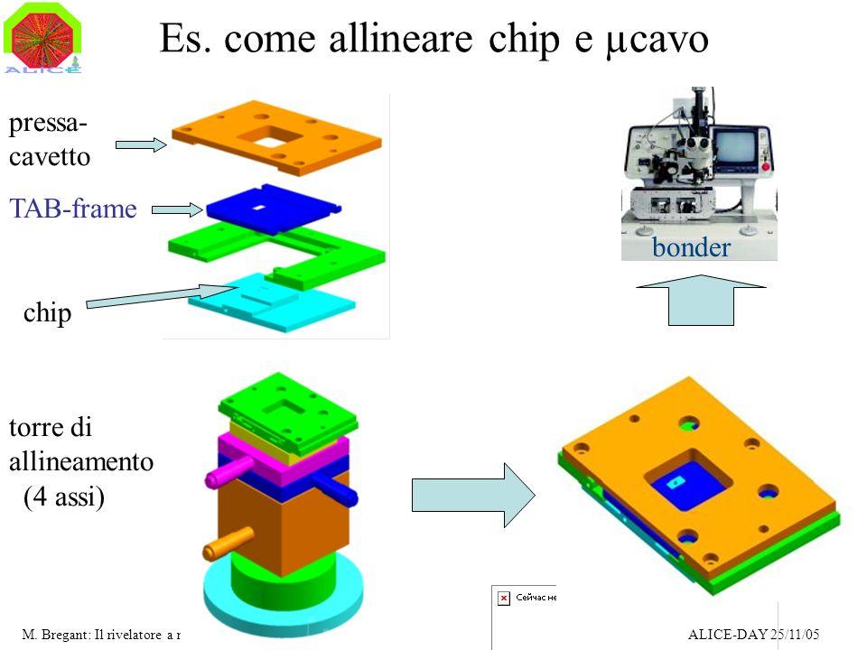 M. Bregant: Il rivelatore a microstrip di silicio ALICE-DAY 25/11/05..le parti del puzzle