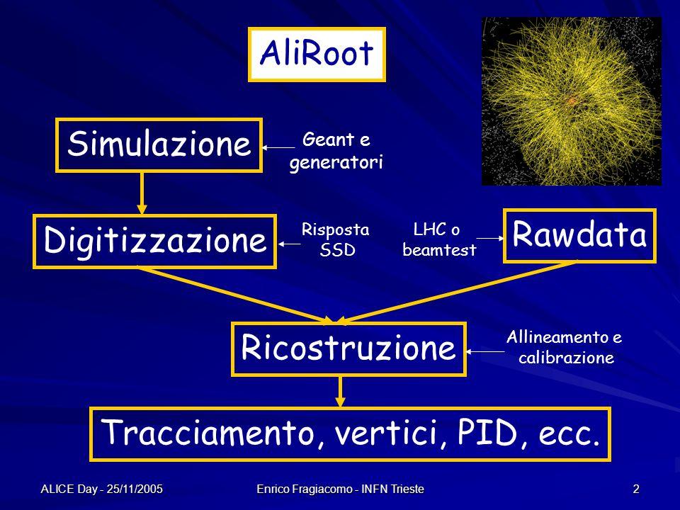 ALICE Day - 25/11/2005 Enrico Fragiacomo - INFN Trieste 2 Simulazione Digitizzazione Ricostruzione Tracciamento, vertici, PID, ecc.