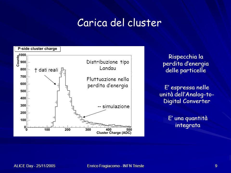 ALICE Day - 25/11/2005 Enrico Fragiacomo - INFN Trieste 9 Carica del cluster Distribuzione tipo Landau Fluttuazione nella perdita denergia Rispecchia la perdita denergia delle particelle E espressa nelle unità dellAnalog-to- Digital Converter dati reali -- simulazione E una quantità integrata