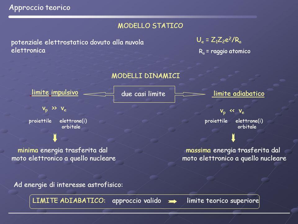MODELLO STATICO potenziale elettrostatico dovuto alla nuvola elettronica U e = Z 1 Z 2 e 2 /R a MODELLI DINAMICI due casi limite limite impulsivo limi