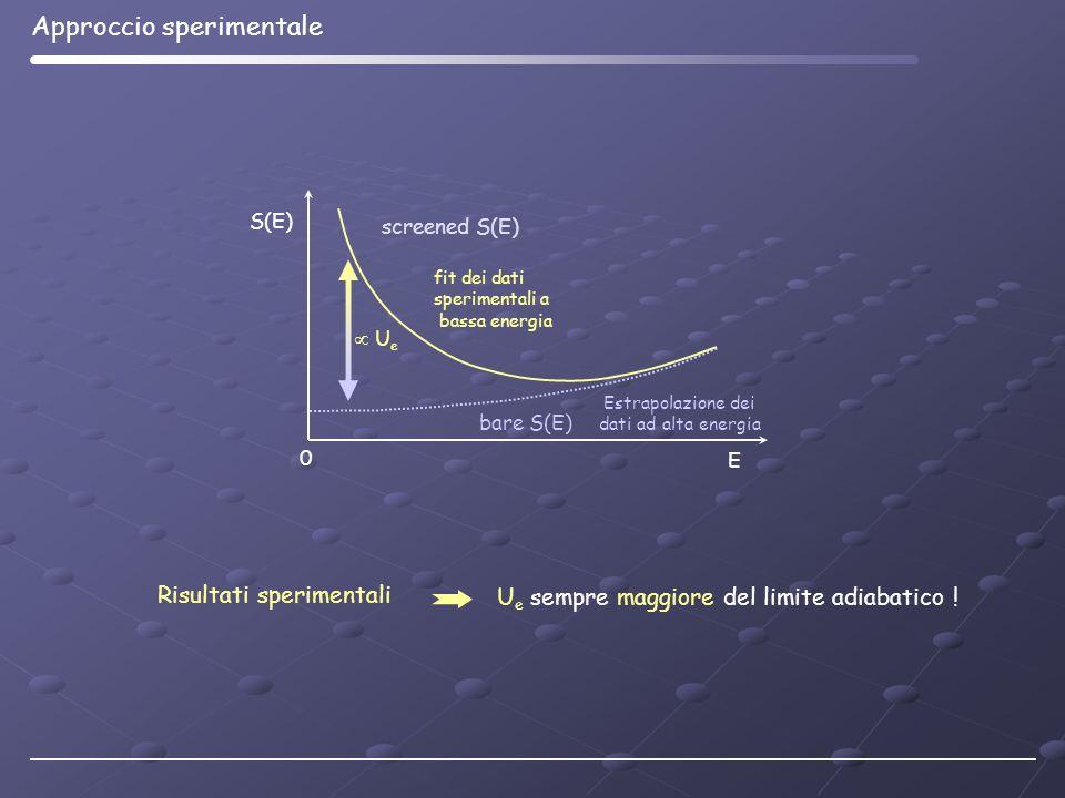 E 0 bare S(E) S(E) Estrapolazione dei dati ad alta energia screened S(E) fit dei dati sperimentali a bassa energia U e Approccio sperimentale Risultat