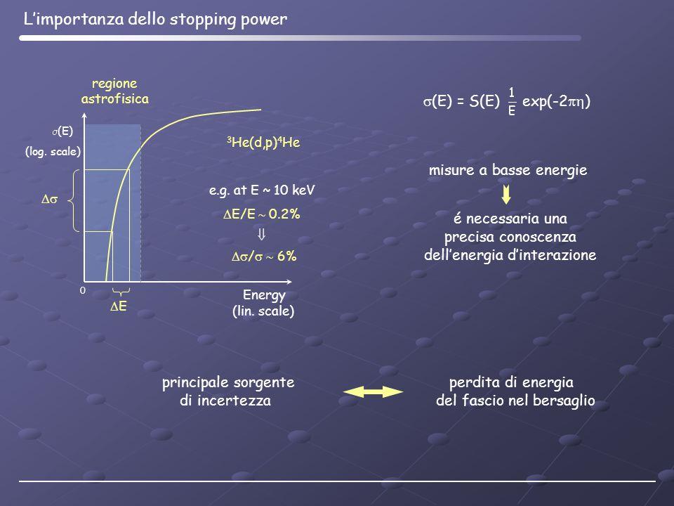 (log. scale) Energy 0 (E) regione astrofisica E (lin. scale) e.g. at E ~ 10 keV E/E 0.2% / 6% 3 He(d,p) 4 He misure a basse energie é necessaria una p