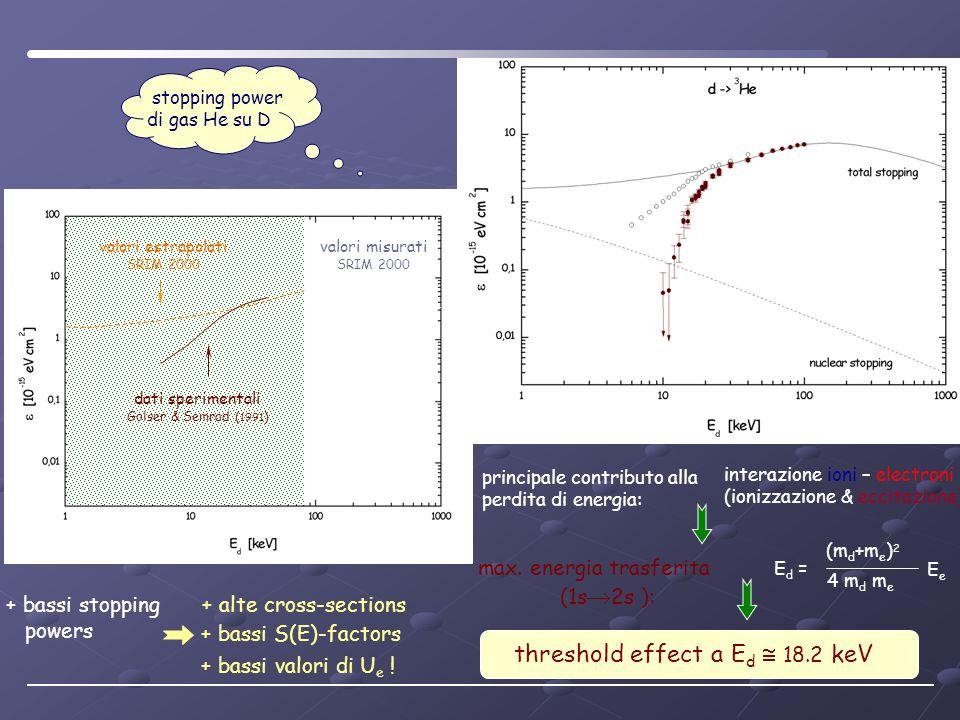 valori estrapolati SRIM 2000 dati sperimentali Golser & Semrad ( 1991 ) valori misurati SRIM 2000 stopping power di gas He su D + alte cross-sections