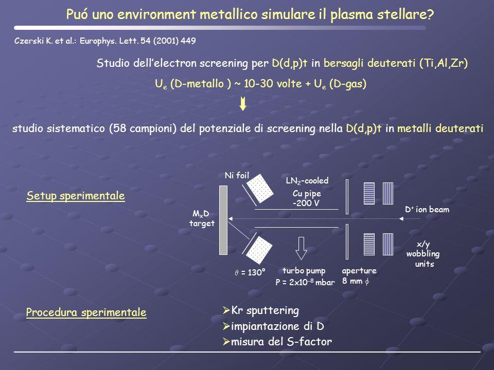 studio sistematico (58 campioni) del potenziale di screening nella D(d,p)t in metalli deuterati Puó uno environment metallico simulare il plasma stell