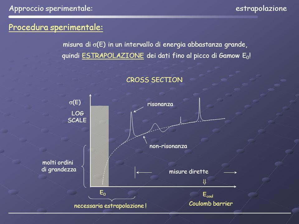 misura di (E) in un intervallo di energia abbastanza grande, quindi ESTRAPOLAZIONE dei dati fino al picco di Gamow E 0 ! CROSS SECTION Procedura speri