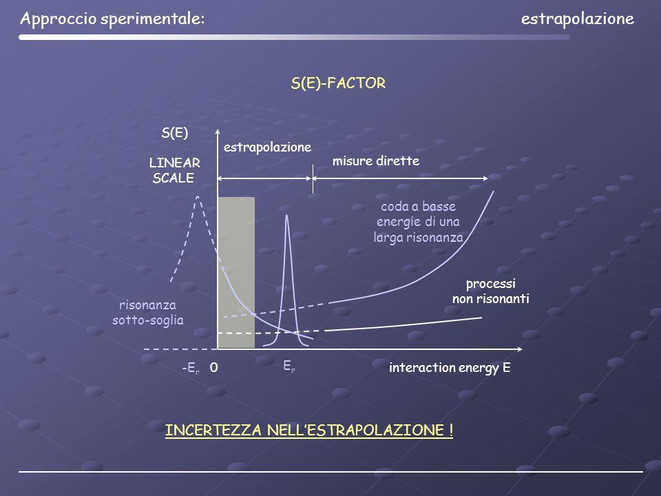 ErEr INCERTEZZA NELLESTRAPOLAZIONE ! processi non risonanti interaction energy E estrapolazione misure dirette 0 S(E) LINEAR SCALE S(E)-FACTOR -E r ri