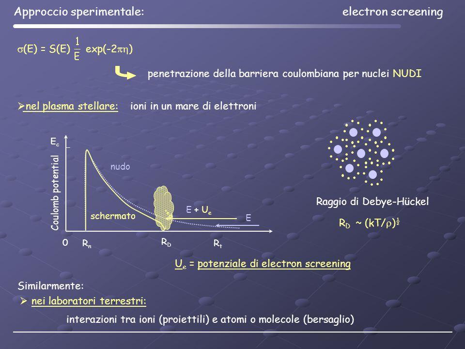 nei laboratori terrestri: interazioni tra ioni (proiettili) e atomi o molecole (bersaglio) (E) = S(E) exp(-2 ) penetrazione della barriera coulombiana