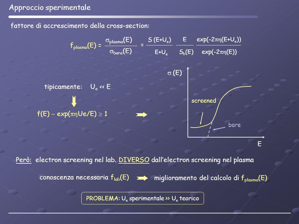 f plasma (E) = plasma (E) bare (E) (E) screened bare E fattore di accrescimento della cross-section: Approccio sperimentale conoscenza necessaria f la