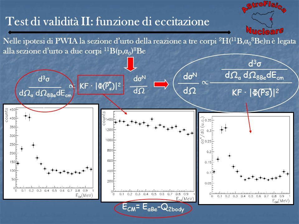 Test di validità II: funzione di eccitazione Nelle ipotesi di PWIA la sezione durto della reazione a tre corpi 2 H( 11 B, α 0 8 Be)n è legata alla sez