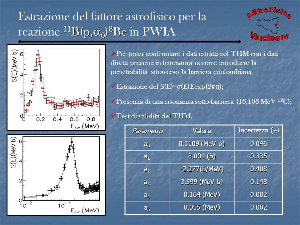 ParametroValore Incertezza ( ± ) a0a0a0a0 0.3109 (MeV b) 0.046 a1a1a1a1 3.001 (b) 0.335 a2a2a2a2-2.277(b/MeV)0.408 a3a3a3a3 3.599 (MeV b) 0.148 a4a4a4