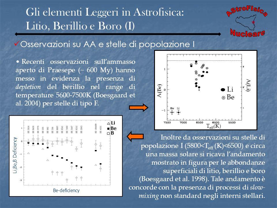 Gli elementi Leggeri in Astrofisica: Litio, Berillio e Boro (I) Li,Be,B Deficiency Be-deficiency Li Be B Recenti osservazioni sullammasso aperto di Pr