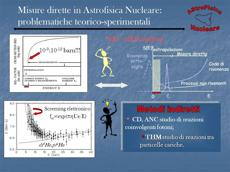 Misure dirette in Astrofisica Nucleare: problematiche teorico-sperimentali V E C (MeV) 10 -9 :10 -12 barn!!! Coda di risonanza S(E) = (E)Eexp(2 ) Riso