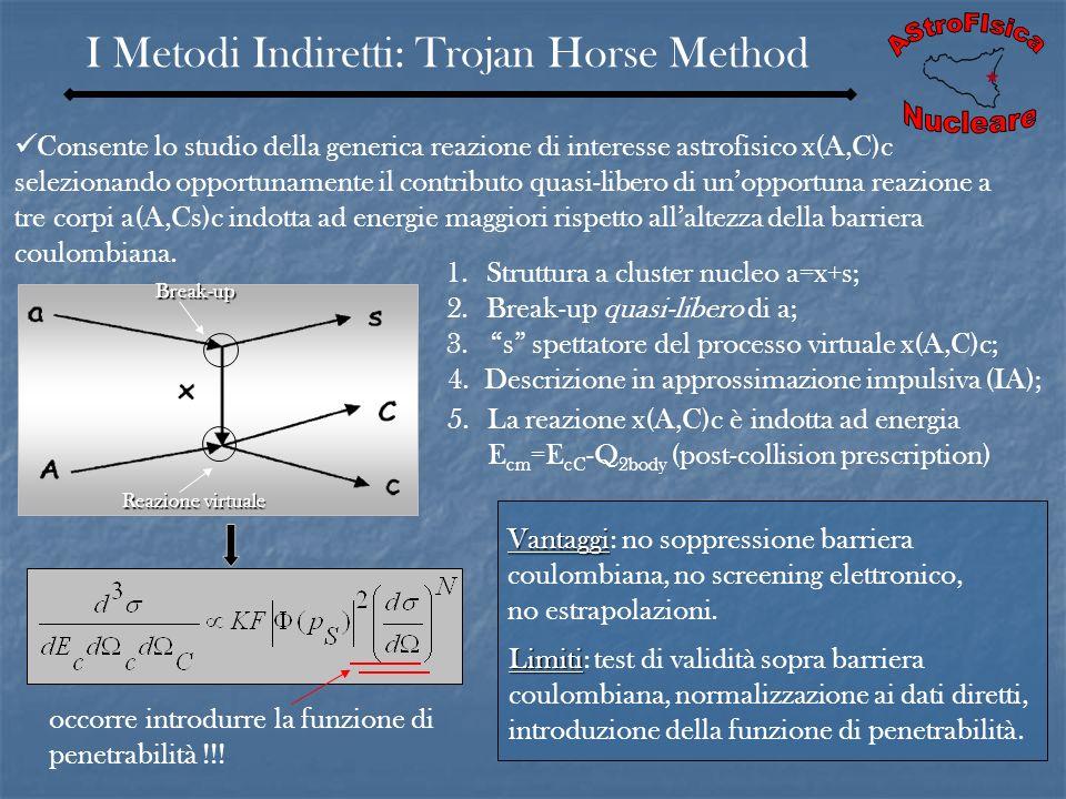 I Metodi Indiretti: Trojan Horse Method Consente lo studio della generica reazione di interesse astrofisico x(A,C)c selezionando opportunamente il con