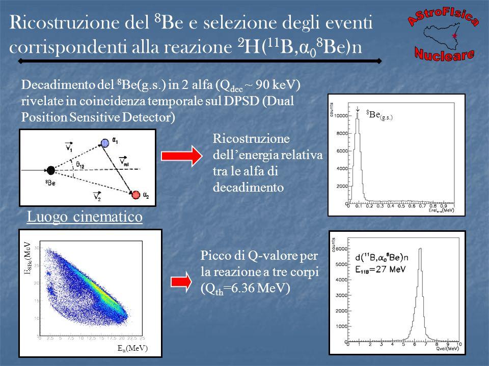 Ricostruzione del 8 Be e selezione degli eventi corrispondenti alla reazione 2 H( 11 B, α 0 8 Be)n Decadimento del 8 Be(g.s.) in 2 alfa (Q dec ~ 90 ke
