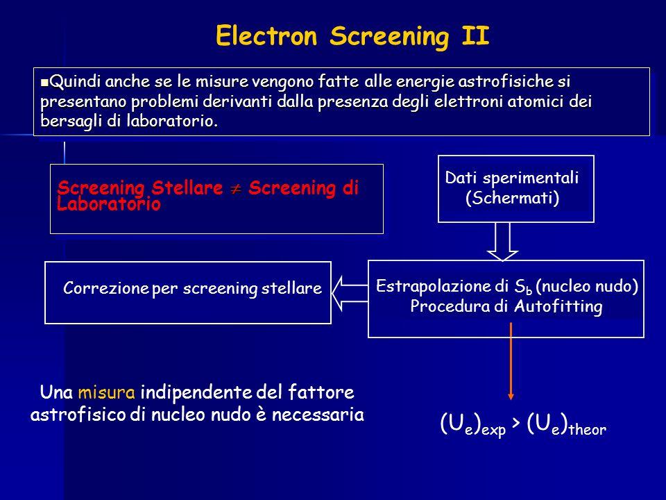 Electron Screening II Dati sperimentali (Schermati) Estrapolazione di S b (nucleo nudo) Procedura di Autofitting Correzione per screening stellare Qui