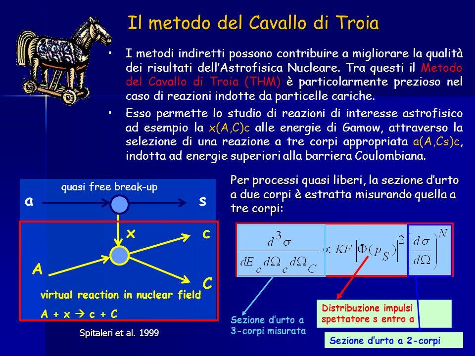 Il metodo del Cavallo di Troia I metodi indiretti possono contribuire a migliorare la qualità dei risultati dellAstrofisica Nucleare. Tra questi il Me