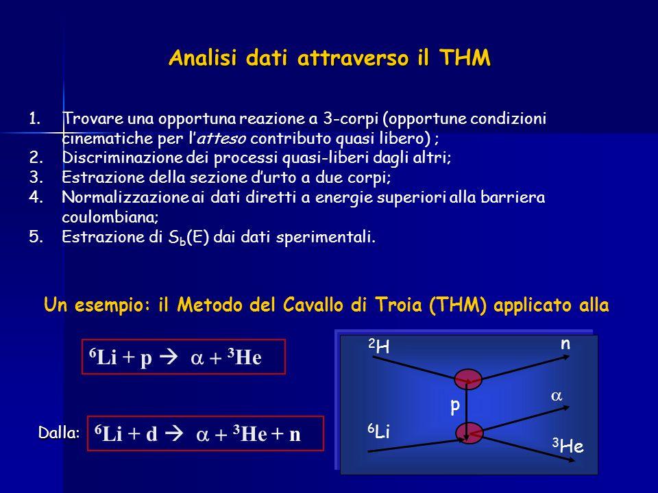 Analisi dati attraverso il THM 1. 1.Trovare una opportuna reazione a 3-corpi (opportune condizioni cinematiche per latteso contributo quasi libero) ;