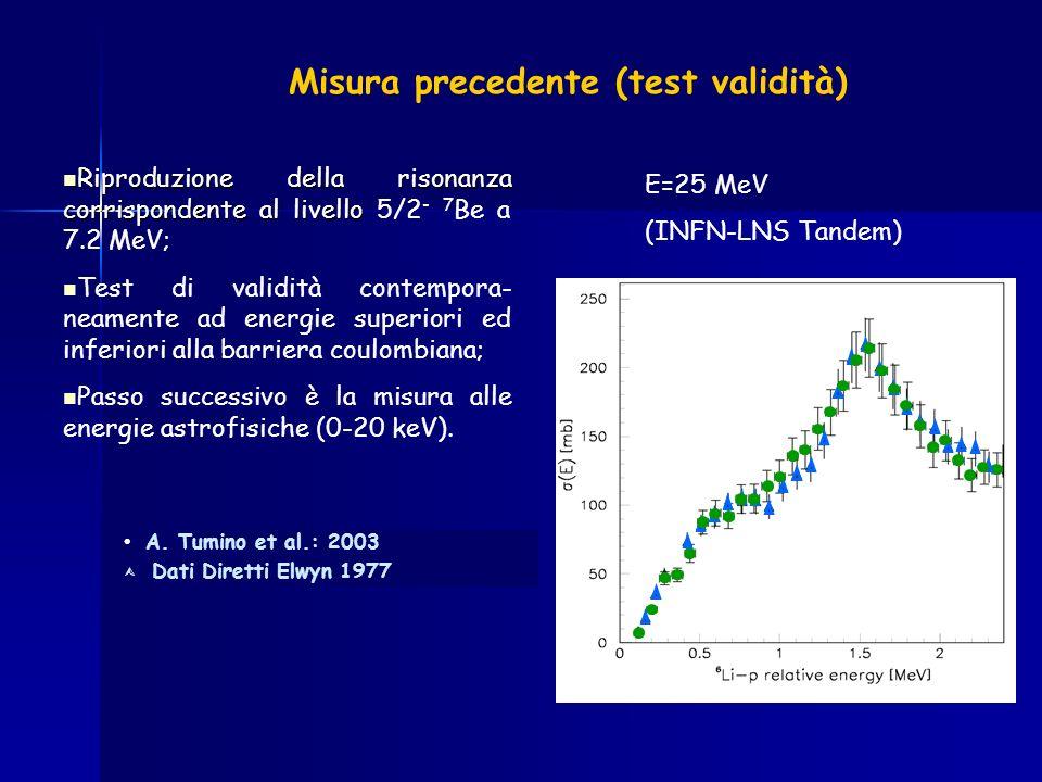 Misura precedente (test validità) A. Tumino et al.: 2003 Dati Diretti Elwyn 1977 Riproduzione della risonanza corrispondente al livello Riproduzione d