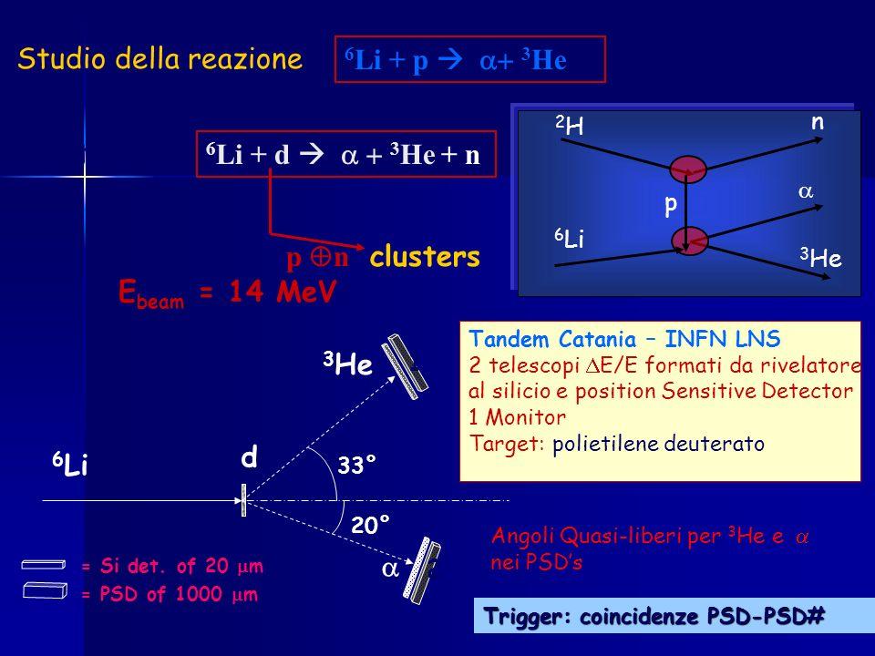 Tandem Catania – INFN LNS 2 telescopi E/E formati da rivelatore al silicio e position Sensitive Detector 1 Monitor Target: polietilene deuterato Studi