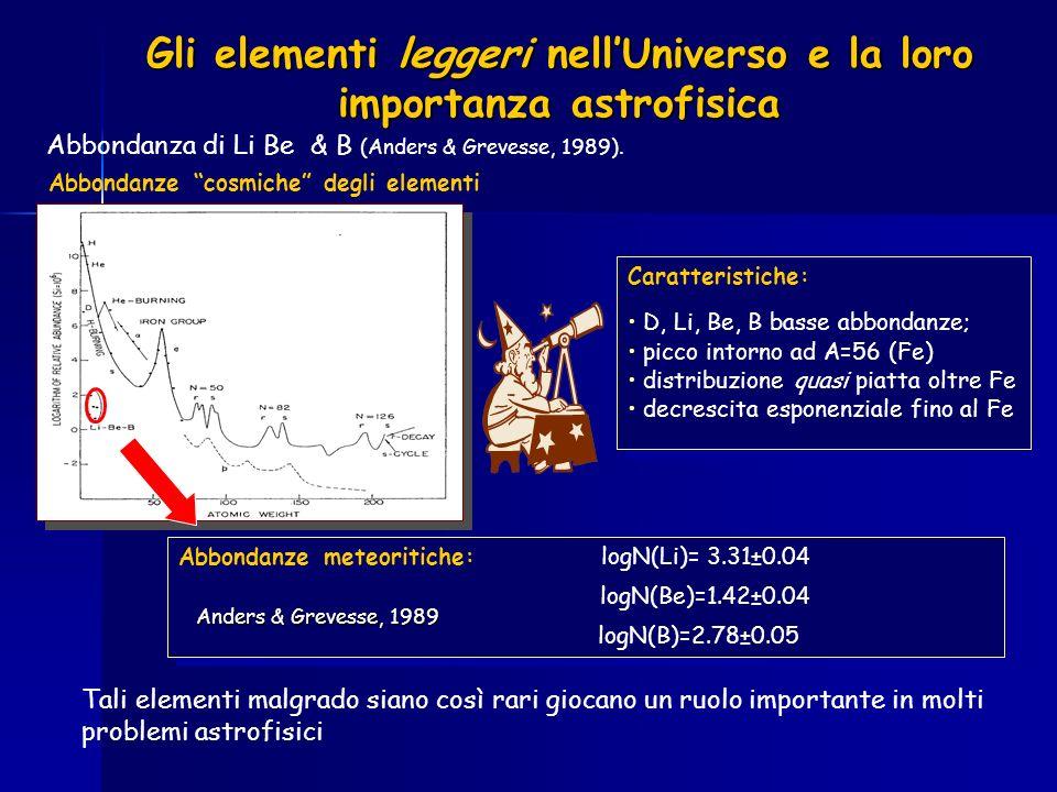 Gli elementi leggeri nellUniverso e la loro importanza astrofisica Abbondanza di Li Be & B (Anders & Grevesse, 1989). Caratteristiche: D, Li, Be, B ba