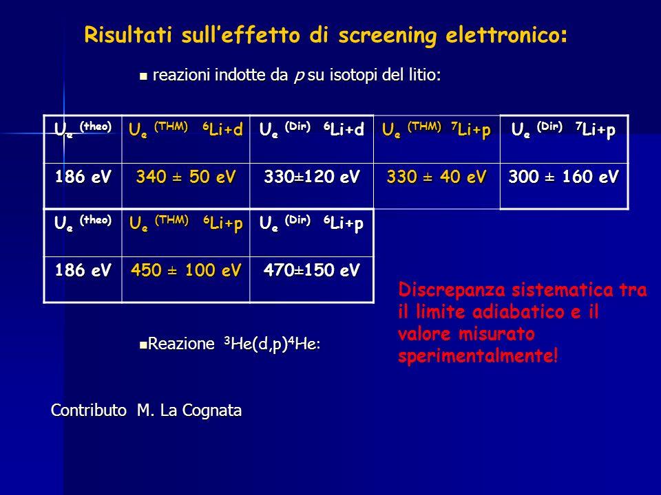 Risultati sulleffetto di screening elettronico : U e (theo) U e (THM) 6 Li+d U e (Dir) 6 Li+d U e (THM) 7 Li+p U e (Dir) 7 Li+p 186 eV 340 ± 50 eV 330