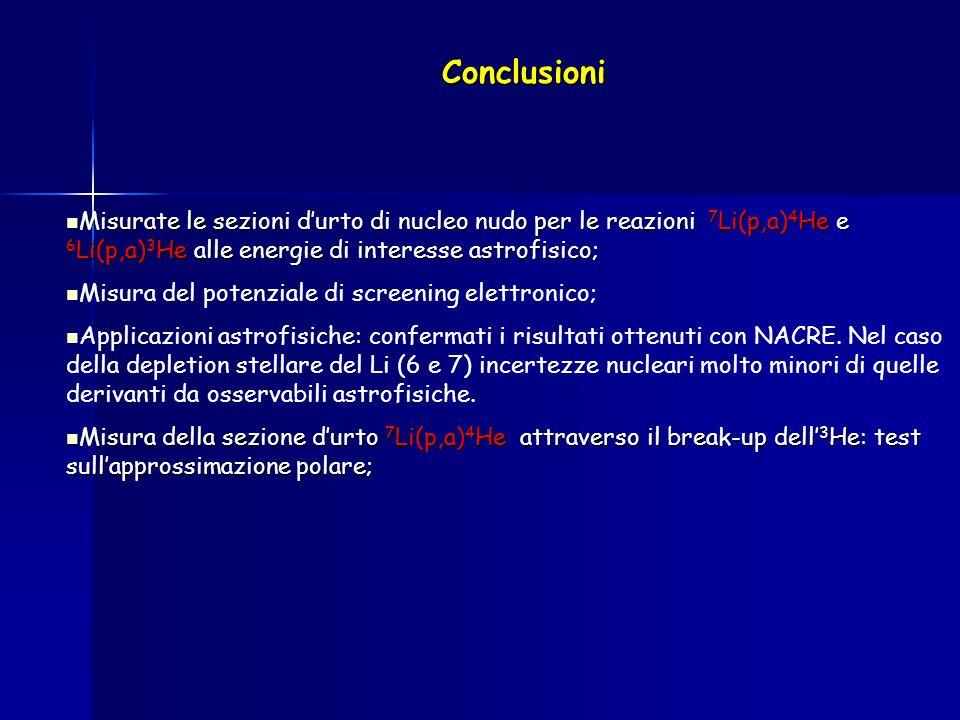 Conclusioni Misurate le sezioni durto di nucleo nudo per le reazioni 7 Li(p,a) 4 He e 6 Li(p,a) 3 He alle energie di interesse astrofisico; Misurate l