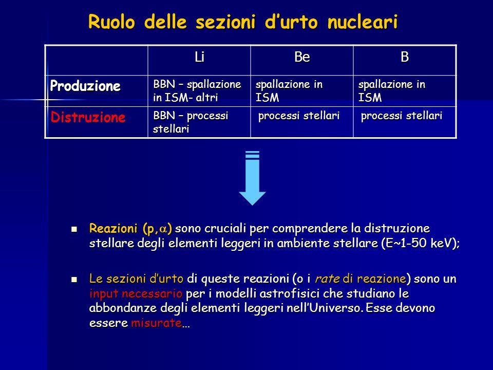 Ruolo delle sezioni durto nucleari Reazioni (p, ) sono cruciali per comprendere la distruzione stellare degli elementi leggeri in ambiente stellare (E