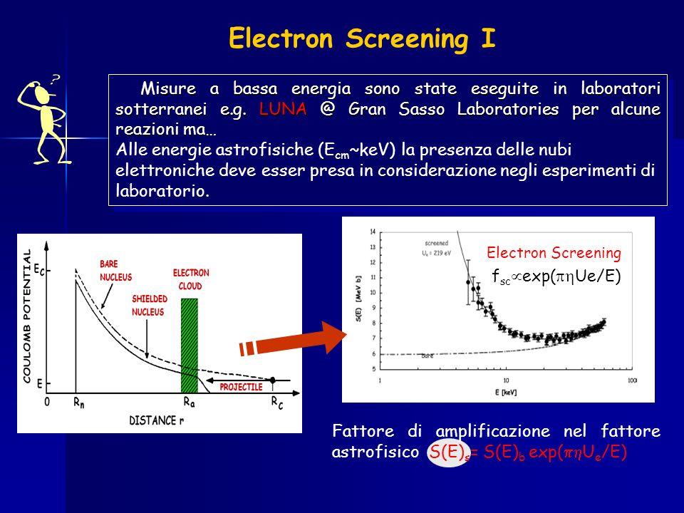 Electron Screening II Dati sperimentali (Schermati) Estrapolazione di S b (nucleo nudo) Procedura di Autofitting Correzione per screening stellare Quindi anche se le misure vengono fatte alle energie astrofisiche si presentano problemi derivanti dalla presenza degli elettroni atomici dei bersagli di laboratorio.