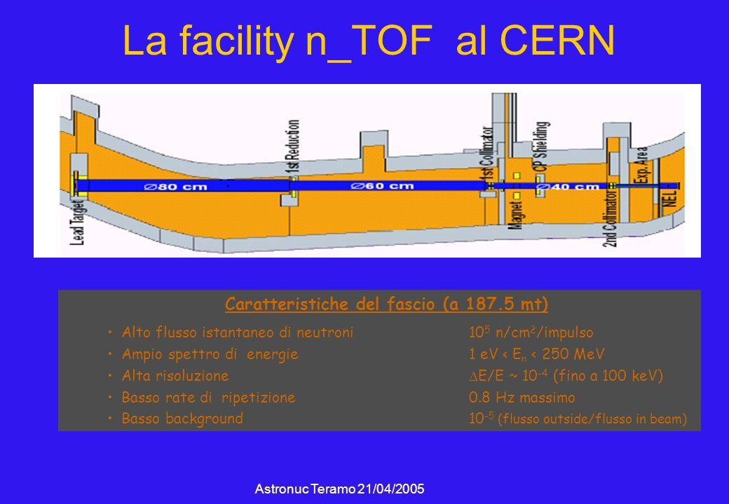 Astronuc Teramo 21/04/2005 La facility n_TOF al CERN Caratteristiche del fascio (a 187.5 mt) Alto flusso istantaneo di neutroni 10 5 n/cm 2 /impulso Ampio spettro di energie1 eV < E n < 250 MeV Alta risoluzione E/E ~ 10 -4 (fino a 100 keV) Basso rate di ripetizione0.8 Hz massimo Basso background10 -5 (flusso outside/flusso in beam)