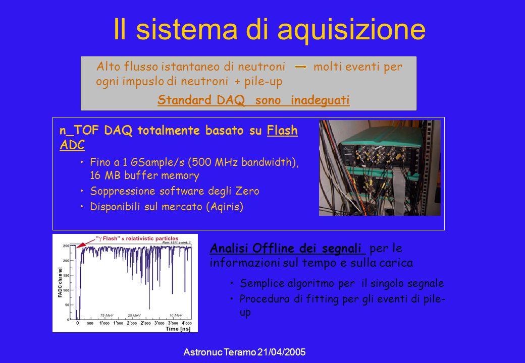 Astronuc Teramo 21/04/2005 Il sistema di aquisizione Alto flusso istantaneo di neutroni molti eventi per ogni impuslo di neutroni + pile-up Standard DAQ sono inadeguati n_TOF DAQ totalmente basato su Flash ADC Fino a 1 GSample/s (500 MHz bandwidth), 16 MB buffer memory Soppressione software degli Zero Disponibili sul mercato (Aqiris) Analisi Offline dei segnali per le informazioni sul tempo e sulla carica Semplice algoritmo per il singolo segnale Procedura di fitting per gli eventi di pile- up