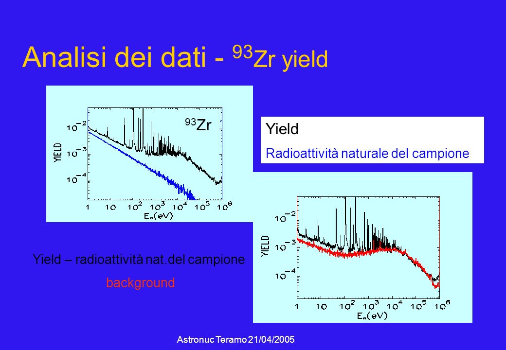 Astronuc Teramo 21/04/2005 Analisi dei dati - 93 Zr yield Yield – radioattività nat.del campione background 93 Zr Yield Radioattività naturale del cam